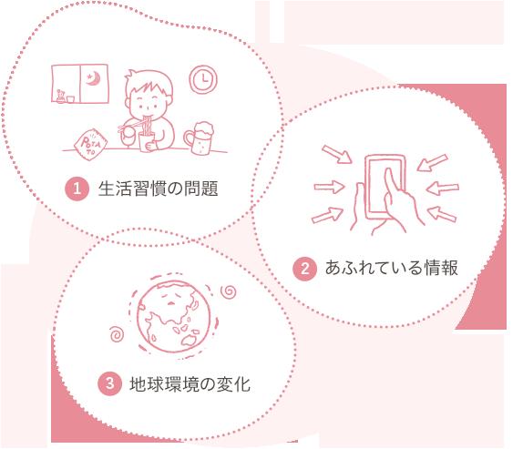 生活習慣の問題、溢れている情報、気球環境編の変換