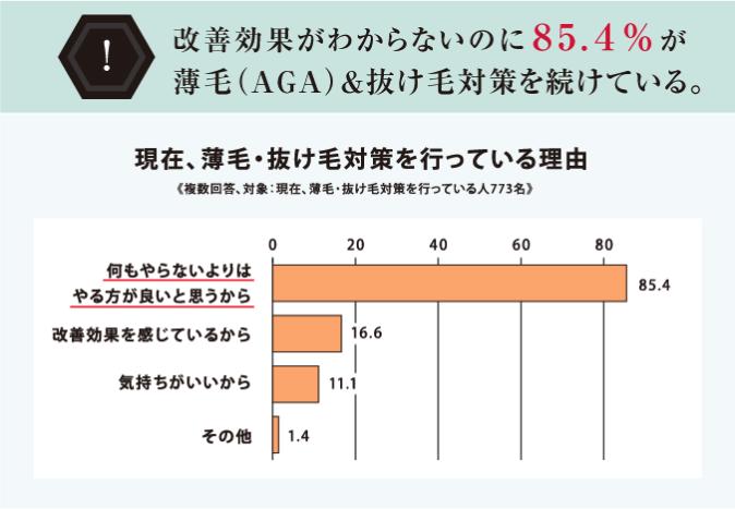 改善効果がないのに85.4%が薄毛(AGA)&抜け毛対策を続けている。